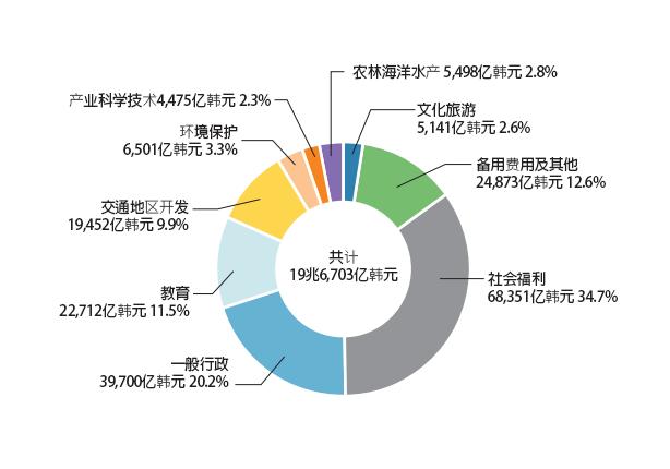 2017 年各领域预算(亿韩元)