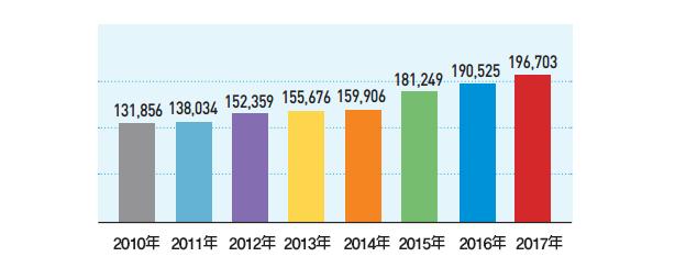 京畿道各年度预算变化趋势(以初始预算为准)_亿韩元