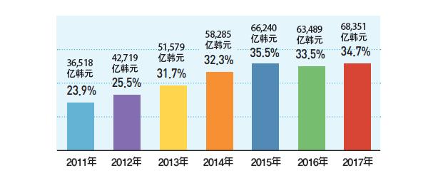 各年度社会福利预算比例变化趋势
