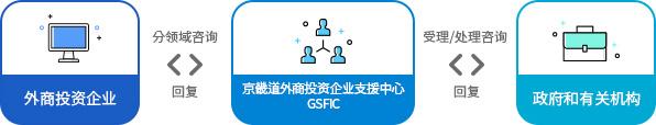 外商投资企业分领域咨询京畿道外商投资企业支援中心 GSFIC受理/处理咨询政府和有关机构回复