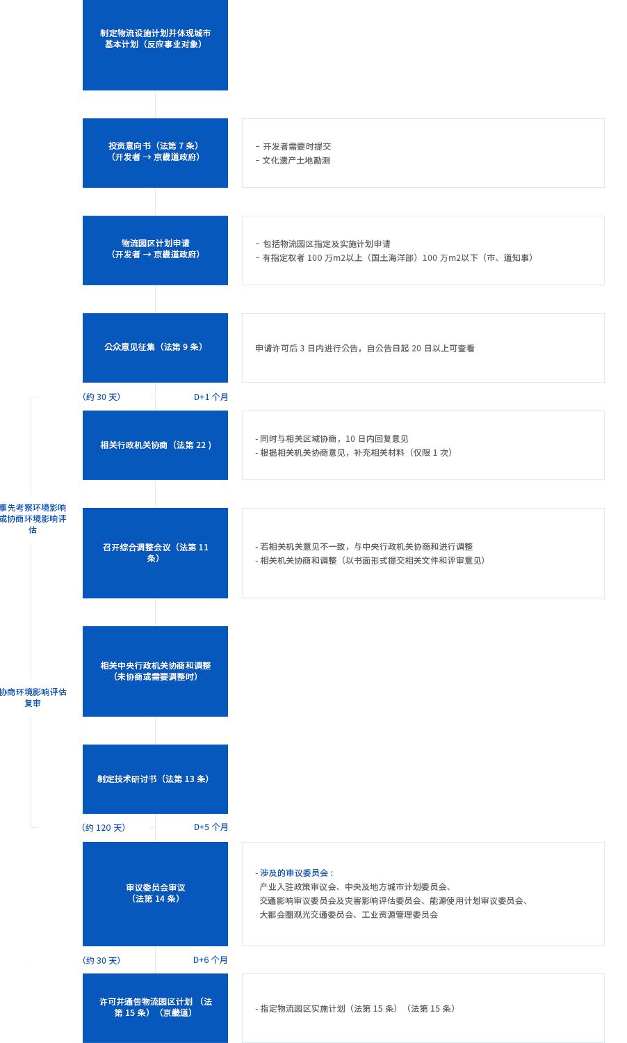 物流 产业园 (Designation and approval for enforcement plan)