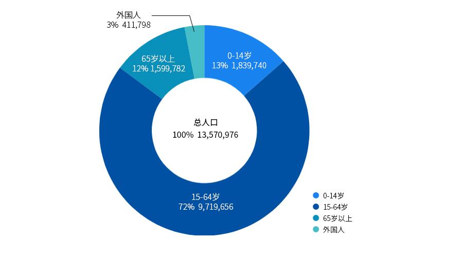 市·郡人口数(包括外国人)