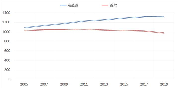 京畿道,首尔市人口变化 (2000~2016.6,万人),包括外国人
